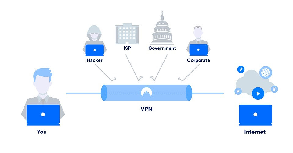 A picture showcasing the use of having a VPN connection.