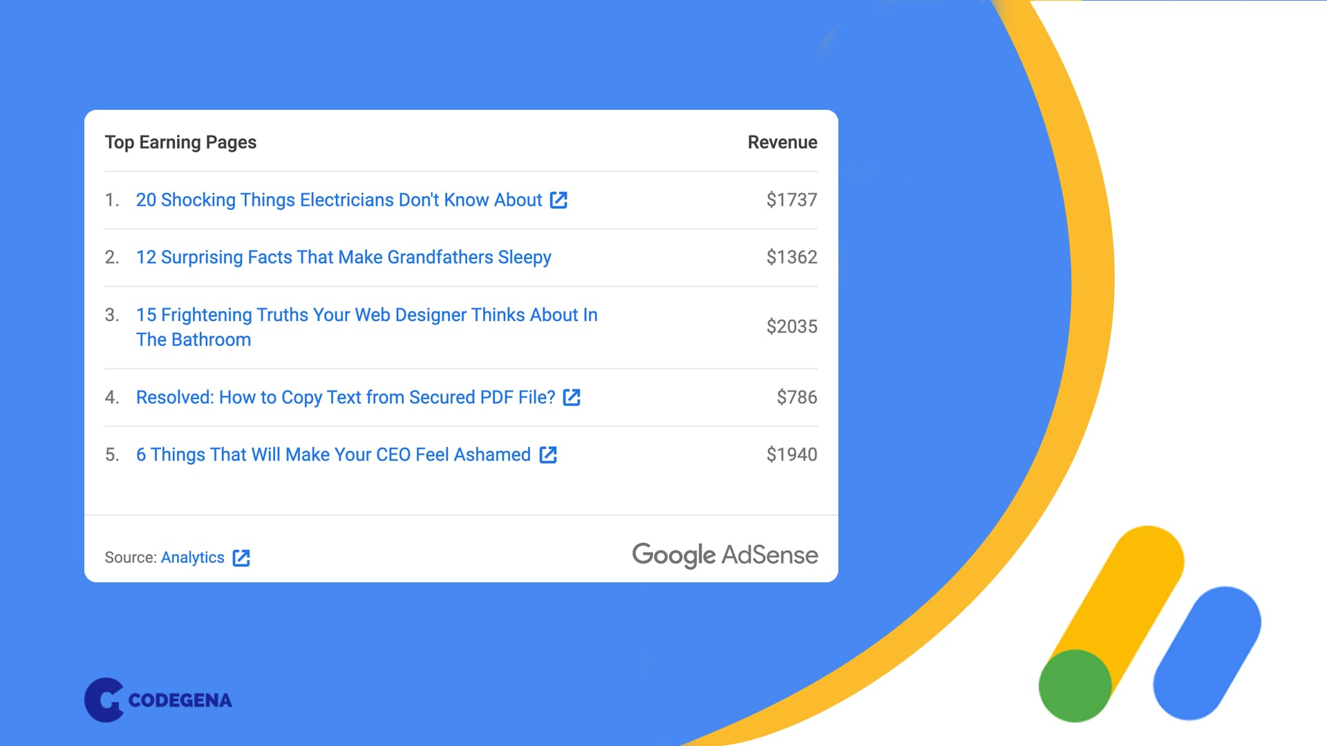 Monitor adsense performance for individual pages with analytics or url channels